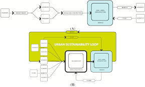 sustainability free full text an ecology for cities a