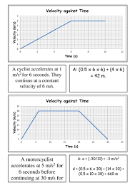 Speed Velocity And Acceleration Worksheet With Answers Card Sort Velocity Graphs By Csnewin Teaching Resources Tes