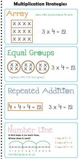 great concept chart for thinking about multiplication use this