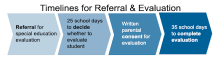 making a referral for special education