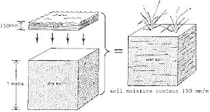 Define Water Table Chapter 2 Soil And Water