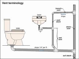 sumptuous toilets for basements thetford anywhere upflushing round