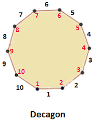 How Many Interior Angles Does A Pentagon Have Decagon 10 Sided Polygon Math Tutorvista Com