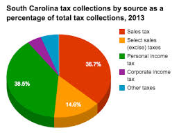 south carolina tax tables 2016 historical south carolina tax policy information ballotpedia