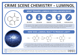 Compound Interest Worksheets Compound Interest Crime Scene Chemistry U2013 Luminol Blood
