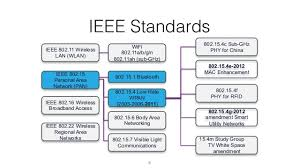 internet of things comparison of protocols u0026 standards