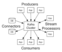 what is concept apache kafka