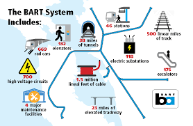 bart extensions system facts bart gov