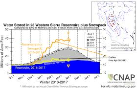 Rock Slides Will Remain Common Because Of The Significant Snowpack California Hits Precipitation Record As Spring Warming Commences
