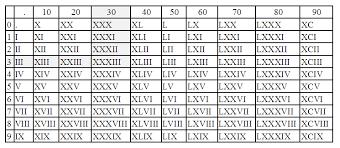 roamn numeral interpreting numerals the roll family windmill