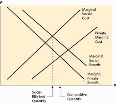 marginal costs external effects