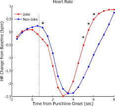 using psychophysiological measures to examine the temporal profile