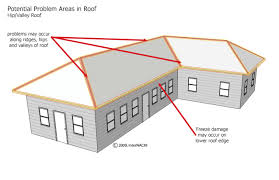 How To Frame A Hip Roof Addition Index Of Gallery Images Roofing Terminology
