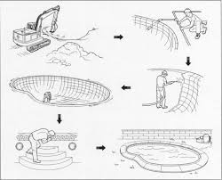how swimming pool is made material history used components