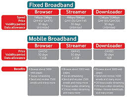 vodafone ghana u0027s latest broadband packages of browser streamer