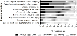 wasted food u s consumers u0027 reported awareness attitudes and