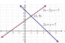the graph of this linear system follows the substitution method for solving