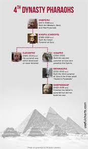 ancient egypt pharaohs on pinterest pharaohs of ancient egypt
