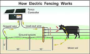 how does an electric fence work zareba