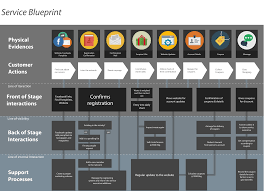service blueprint and personas new service design templates service blueprint