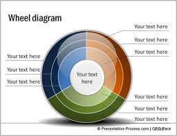 awesome powerpoint wheel diagram in 60 seconds