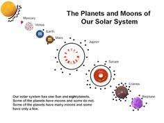 solar system science word wall posters sun moon planets solar