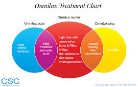led light skin cancer omnilux light therapy the clear skin clinic