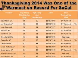 thanksgiving set records in southern california la times