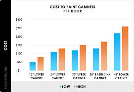 how much are cabinets per linear foot 2021 cost to paint kitchen cabinets professional repaint
