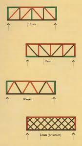 Wood Truss Design Software Free by Architectural Roof Trusses Wood Solutions