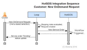 Request Mapping Hotsos Integration U2013 Benbria Loop Knowledge Base