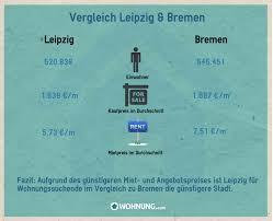Wohnungsmarkt Statistiken Auf Wohnung Com Der Wohnungsmarkt In Zahlen