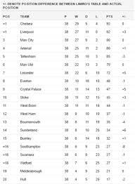 Premier Leage Table We Are Premier League