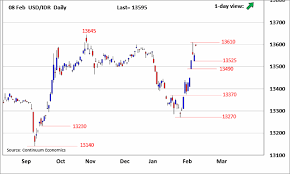 Usd To Idr Chart Usd Idr Updates Opening Strength Back To Probe The 13610