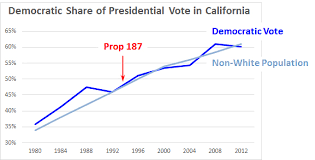 Blog 187 Blog Archive 187 by Is Demography Electoral Destiny The American Conservative