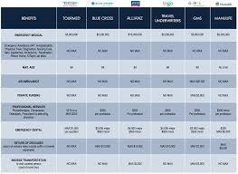travel insurance comparisons images Best travel insurance comparison table l97 on stylish home jpg