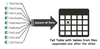 Correct Way To Set A Table by Combine Or Append Data In Excel With Power Query
