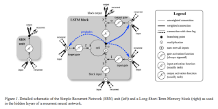 a beginner u0027s guide to recurrent networks and lstms