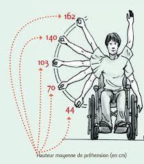 norme handicapé chambre hauteur de l interrupteur norme et emplacement