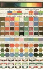 tints and shades chart u0027 1832 illustration from u0027an introduction