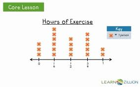 solve problems by interpreting data on a line plot learnzillion