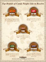 kit kat halloween candy most popular brands of candy on halloween infographic visual ly