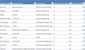 help desk software comparison chart nexenta software defined storage ranked 1 with lowest cost highest