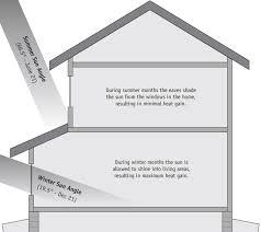 passive solar home design plans passive solar design