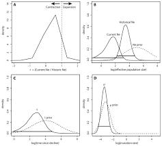 genetic models reveal historical patterns of sea lamprey
