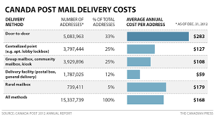 cost to mail a letter to canada levelings