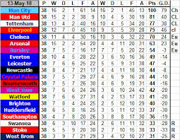 2017 2018 premier league table newcastle united football club premier league table