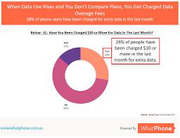 best cheap phone plans in australia under 30 compare top plans
