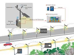 ge outdoor lighting control 2018 2025 global smart lighting control system market type