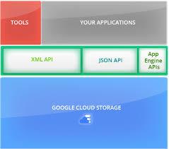 gcp storage cloud notes